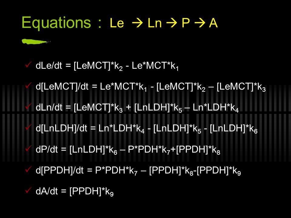 Equations : Le  Ln  P  A dLe/dt = [LeMCT]*k2 - Le*MCT*k1